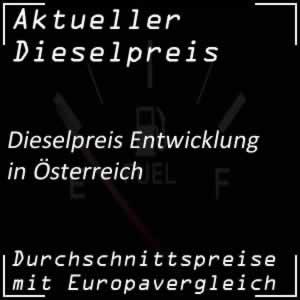 Österreich: Diesel-Preisentwicklung