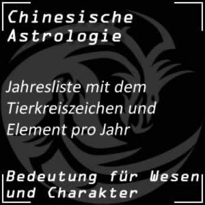 Chinesische Astrologie Jahresliste