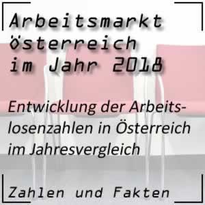 Arbeitslosenzahlen Österreich im Jahr 2018