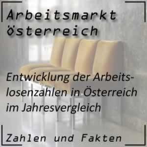 Arbeitslosigkeit Österreich