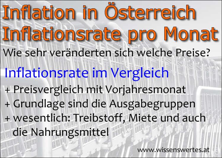 Inflation in Österreich mit der Inflationsrate