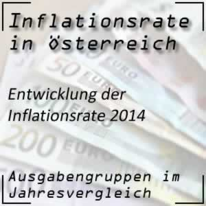 Inflation 2014 mit der Inflationsrate