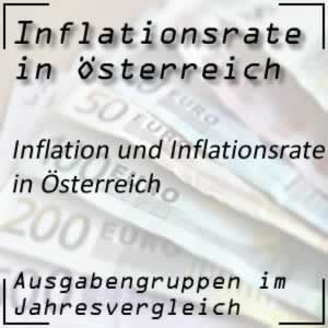 Inflation Österreich