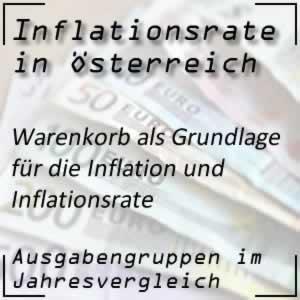 Inflation Warenkorb